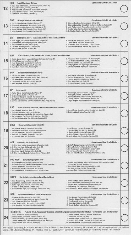 Stimmzettel für die Wahl der Abgeordneten des Europäischen Parlaments (erste Hälfte)